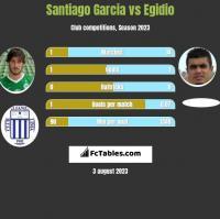 Santiago Garcia vs Egidio h2h player stats