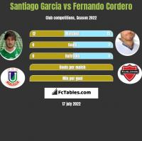 Santiago Garcia vs Fernando Cordero h2h player stats