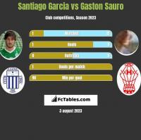 Santiago Garcia vs Gaston Sauro h2h player stats