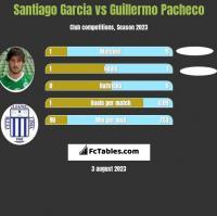 Santiago Garcia vs Guillermo Pacheco h2h player stats