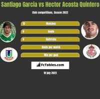Santiago Garcia vs Hector Acosta Quintero h2h player stats