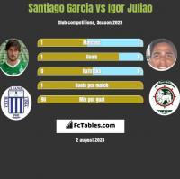 Santiago Garcia vs Igor Juliao h2h player stats