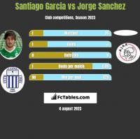 Santiago Garcia vs Jorge Sanchez h2h player stats