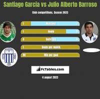 Santiago Garcia vs Julio Alberto Barroso h2h player stats