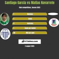 Santiago Garcia vs Matias Navarrete h2h player stats