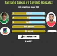 Santiago Garcia vs Osvaldo Gonzalez h2h player stats