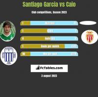 Santiago Garcia vs Caio h2h player stats