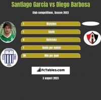 Santiago Garcia vs Diego Barbosa h2h player stats