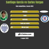 Santiago Garcia vs Carlos Vargas h2h player stats