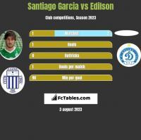 Santiago Garcia vs Edilson h2h player stats