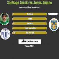 Santiago Garcia vs Jesus Angulo h2h player stats