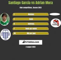 Santiago Garcia vs Adrian Mora h2h player stats