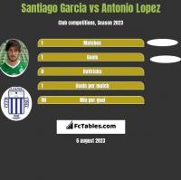 Santiago Garcia vs Antonio Lopez h2h player stats