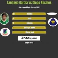 Santiago Garcia vs Diego Rosales h2h player stats