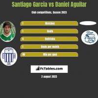 Santiago Garcia vs Daniel Aguilar h2h player stats