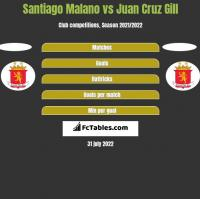 Santiago Malano vs Juan Cruz Gill h2h player stats