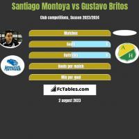Santiago Montoya vs Gustavo Britos h2h player stats