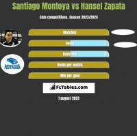 Santiago Montoya vs Hansel Zapata h2h player stats