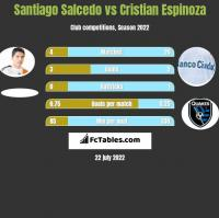 Santiago Salcedo vs Cristian Espinoza h2h player stats