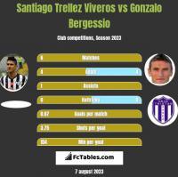 Santiago Trellez Viveros vs Gonzalo Bergessio h2h player stats