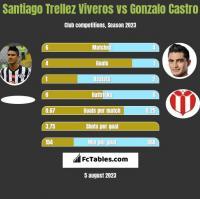 Santiago Trellez Viveros vs Gonzalo Castro h2h player stats