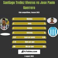 Santiago Trellez Viveros vs Jose Paolo Guerrero h2h player stats
