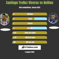 Santiago Trellez Viveros vs Neilton h2h player stats