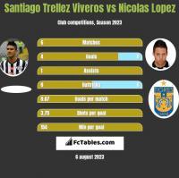 Santiago Trellez Viveros vs Nicolas Lopez h2h player stats