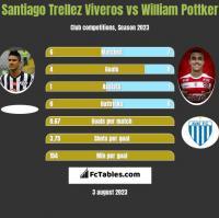 Santiago Trellez Viveros vs William Pottker h2h player stats