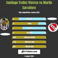 Santiago Trellez Viveros vs Martin Sarrafiore h2h player stats