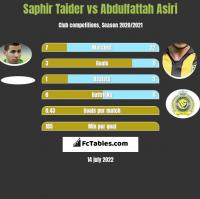 Saphir Taider vs Abdulfattah Asiri h2h player stats