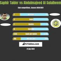 Saphir Taider vs Abdulmajeed Al Sulaiheem h2h player stats