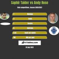 Saphir Taider vs Andy Rose h2h player stats