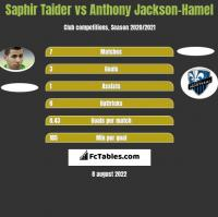 Saphir Taider vs Anthony Jackson-Hamel h2h player stats