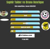 Saphir Taider vs Bruno Henrique h2h player stats