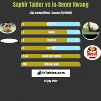 Saphir Taider vs In-Beom Hwang h2h player stats