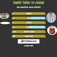 Saphir Taider vs Juanpi h2h player stats
