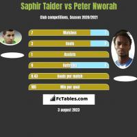 Saphir Taider vs Peter Nworah h2h player stats