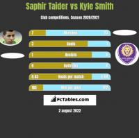 Saphir Taider vs Kyle Smith h2h player stats