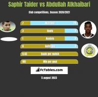 Saphir Taider vs Abdullah Alkhaibari h2h player stats