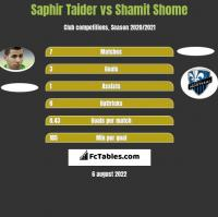 Saphir Taider vs Shamit Shome h2h player stats