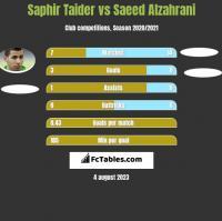 Saphir Taider vs Saeed Alzahrani h2h player stats