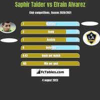 Saphir Taider vs Efrain Alvarez h2h player stats