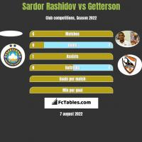 Sardor Rashidov vs Getterson h2h player stats