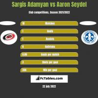 Sargis Adamyan vs Aaron Seydel h2h player stats