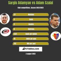 Sargis Adamyan vs Adam Szalai h2h player stats