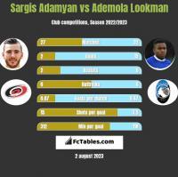 Sargis Adamyan vs Ademola Lookman h2h player stats