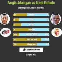 Sargis Adamyan vs Breel Embolo h2h player stats