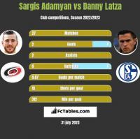 Sargis Adamyan vs Danny Latza h2h player stats