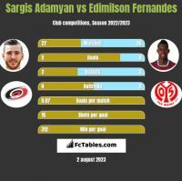 Sargis Adamyan vs Edimilson Fernandes h2h player stats